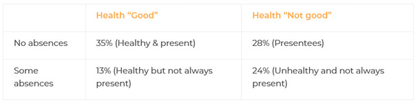 presenteeism statistics